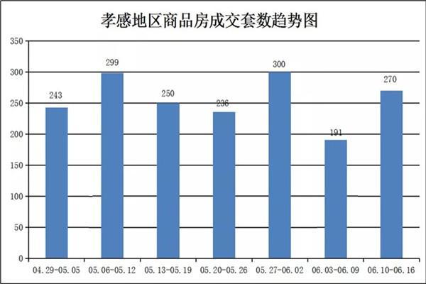 06月10日到06月16日,甘肃11选5基本走势图新房成交270套