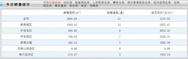 7月3日孝感房产网签41套,成交均价5152.03元/㎡