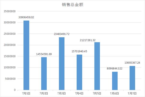 7.1-7.7孝感房产网签199套,均价5656元/㎡!