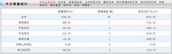 7月10日孝感房产网签20套,成交均价6582.80元/㎡