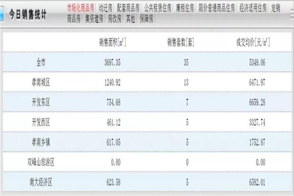 甘肃11选5基本走势图市帅府路西100米天仙小区2楼出售