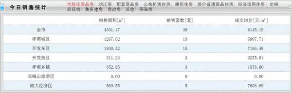 7月19日孝感房产网签39套!成交均价6145.19元/㎡!