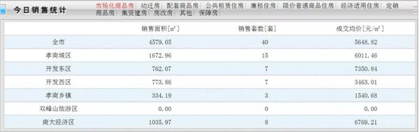 7月23日孝感房产网签40套!成交均价5648.82元/㎡!