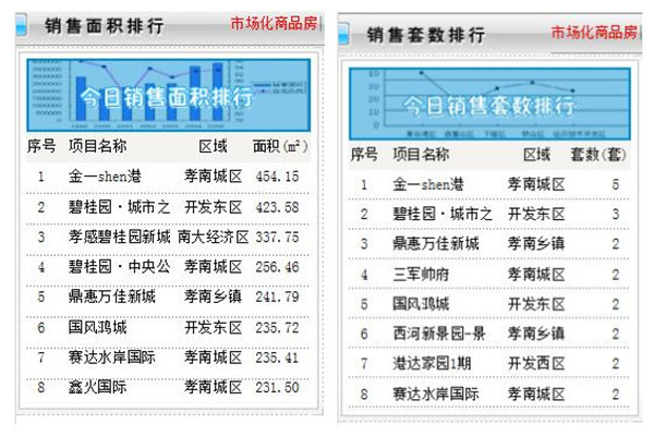 8月15日甘肃11选5基本走势图房产网签数量38套,均价5764.21元/㎡