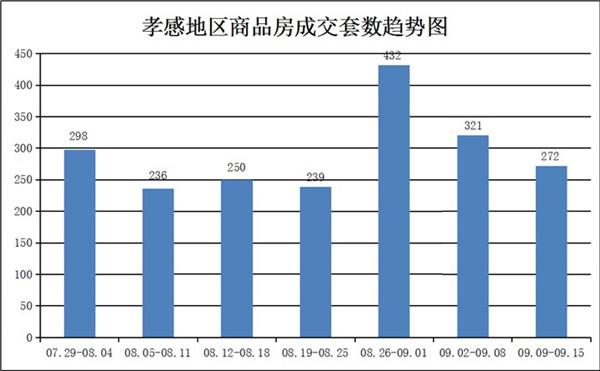 9.9-9.15孝感房产网签272套,均价6664.24元/㎡!
