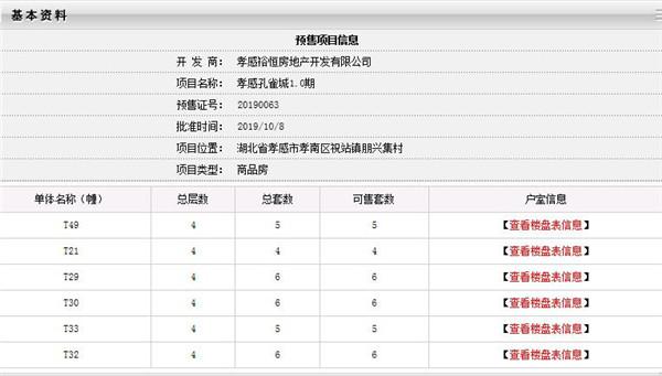 孝感孔雀城T21、T29、T30、T32、T33、T49预售许可证获批,可入手32套房源!