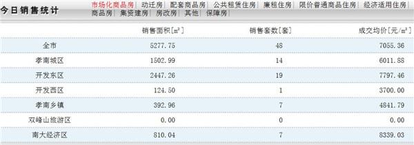 10月12日孝感房产网签数量48套,均价7055.36元/㎡!