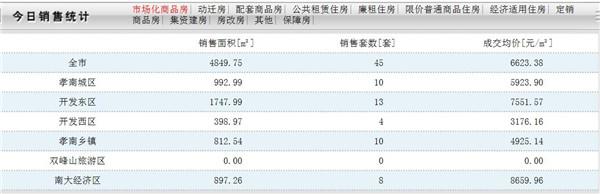 10月18日孝感房产网签数量45套,均价6623.38元/㎡
