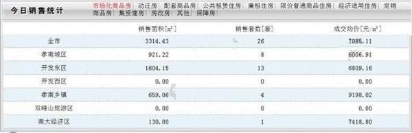 10月19日甘肃11选5基本走势图房产网签数量26套,均价7085.11元/㎡!