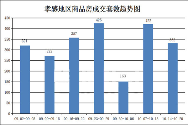 10月14日到10月20日,孝感新房成交322套,均价7226.43元/平方米