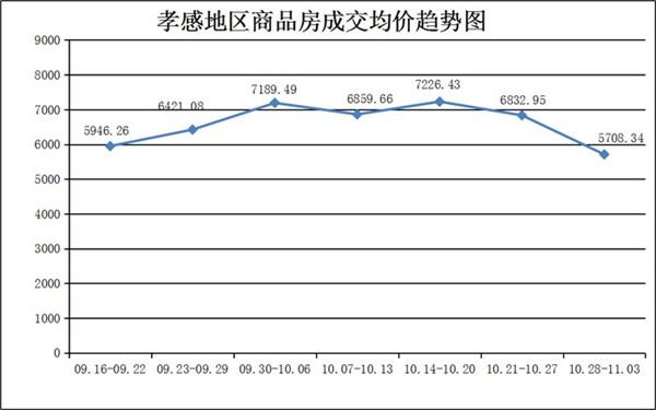 10月28日-11月03日,孝感新房成交435套,均价5708.34元/平米!