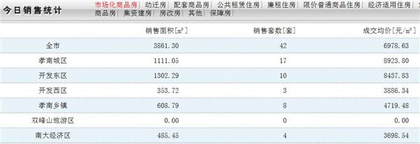 11月5日孝感房产网签数量42套,均价6978.63元/㎡!