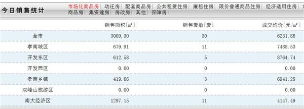 中建国际花园85.82平精装房 两室两厅一卫 2000元/月