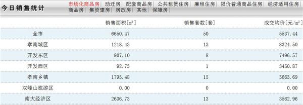 11月11日孝感房产网签数量50套,均价5537.44元/㎡!