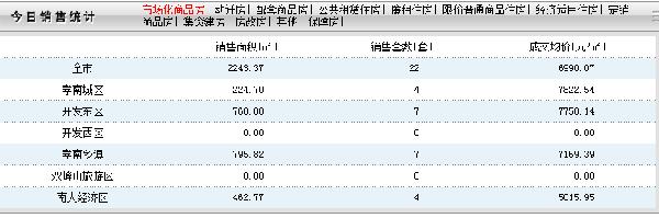 11月17日孝感房产网签22套 成交均价6990元/㎡