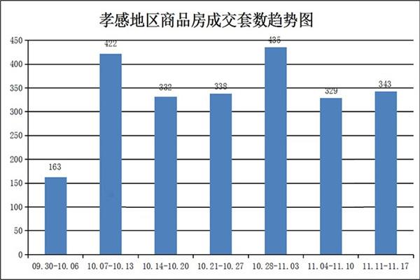 11.11-11.17孝感房产网签343套 均价5040.25元/㎡!