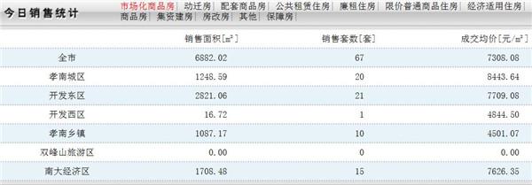 11月29日孝感房产网签67套,成交均价7308.08元/㎡