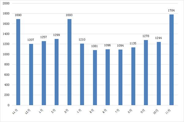 11月孝感新房销量1784套,环比上涨43.41%!