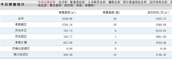 12月2日孝感房产网签56套,成交均价5433.27元/㎡!