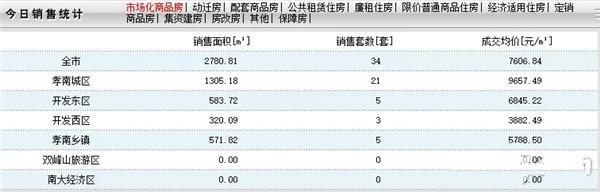 12月7日孝感房产网签34套,成交均价7606.84元/㎡!