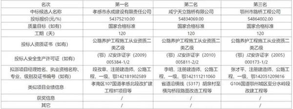 孝感市孝南区杨三线公路改建工程中标结果公告
