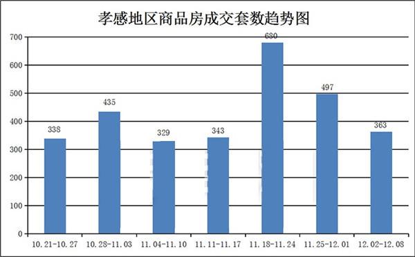 12月02日到12月28日,甘肃11选5基本走势图新房成交363套!