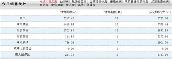 12月13日孝感房产网签38 套,成交均价5722.66 元/㎡!