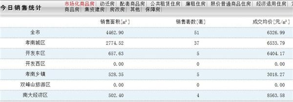 12月17日孝感房产网签51套,均价6326.99元/平!