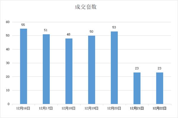 12.16-12.22孝感房产网签303套,均价6041元/㎡!