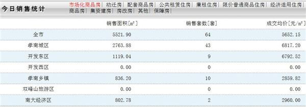 12月24日孝感房产网签数量64套,均价5652.15元/㎡!