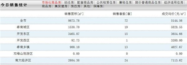 12月26日孝感房产网签数量72套,均价5144.56元/㎡
