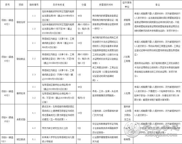 2019年孝感学区划分公布!2019年孝感义务教育入学管理办法[图1]