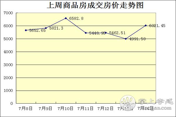 7.8-7.14甘肃11选5基本走势图房产网签200套,均价5672元/㎡![图2]