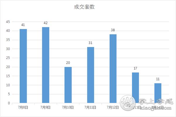 7.8-7.14甘肃11选5基本走势图房产网签200套,均价5672元/㎡![图1]