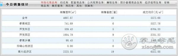 7月21日孝感房产网签40套!成交均价5572.68元/㎡![图1]