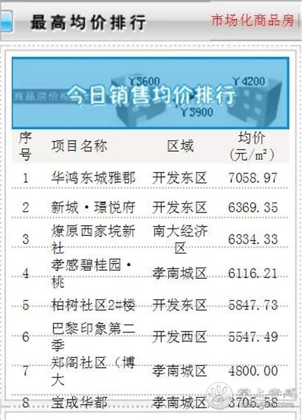 7月21日孝感房产网签40套!成交均价5572.68元/㎡![图4]