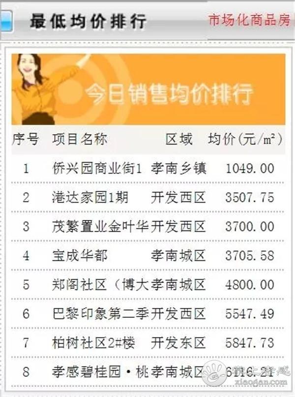 7月21日孝感房产网签40套!成交均价5572.68元/㎡![图5]