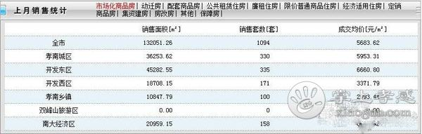 孝感7月新房均价5683元/㎡,同比下降10.82%!