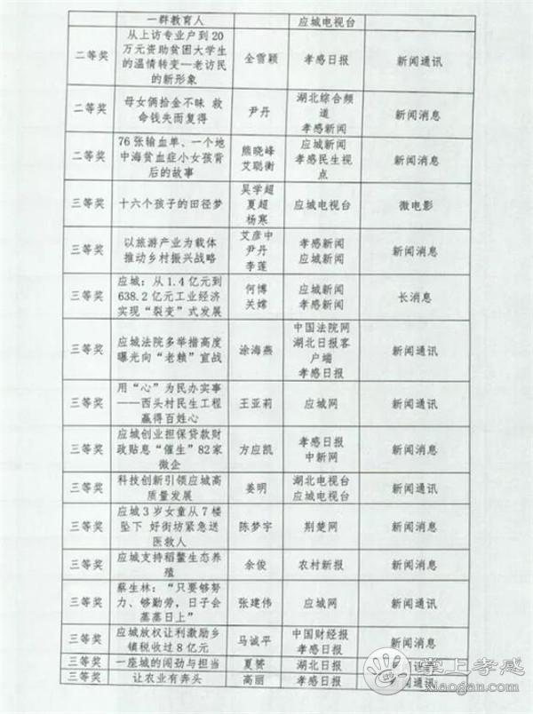 """2018年度""""应城市好新闻奖""""获奖作品结果公布![图2]"""