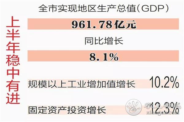GDP增速8.1%!孝感2019年上半年经济发展态势持续向好[图2]