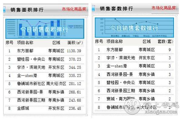 8月14日孝感房产网签数量44套,均价6279.37元/㎡[图2]