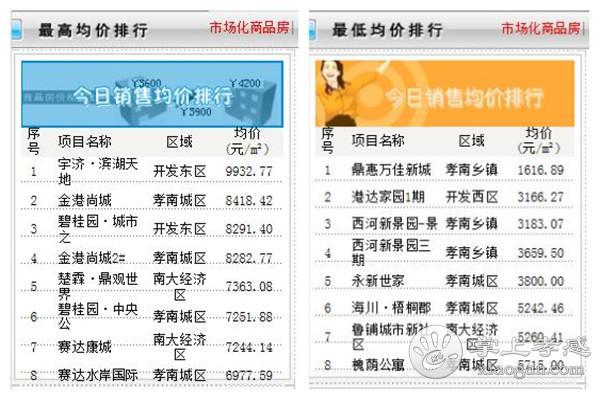 8月14日孝感房产网签数量44套,均价6279.37元/㎡[图3]