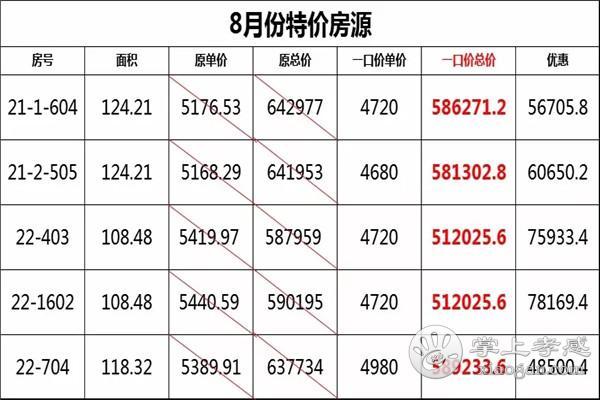 孝感金桂园8月优惠房源出炉,单价4680元/㎡[图1]
