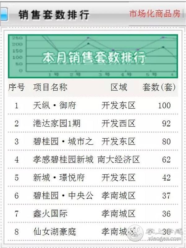 2019年08月孝感新房成交1097套,环比上涨3.8%![图3]