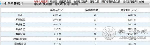 9月11日孝感房产网签数量51套,均价6262.93元/㎡![图1]