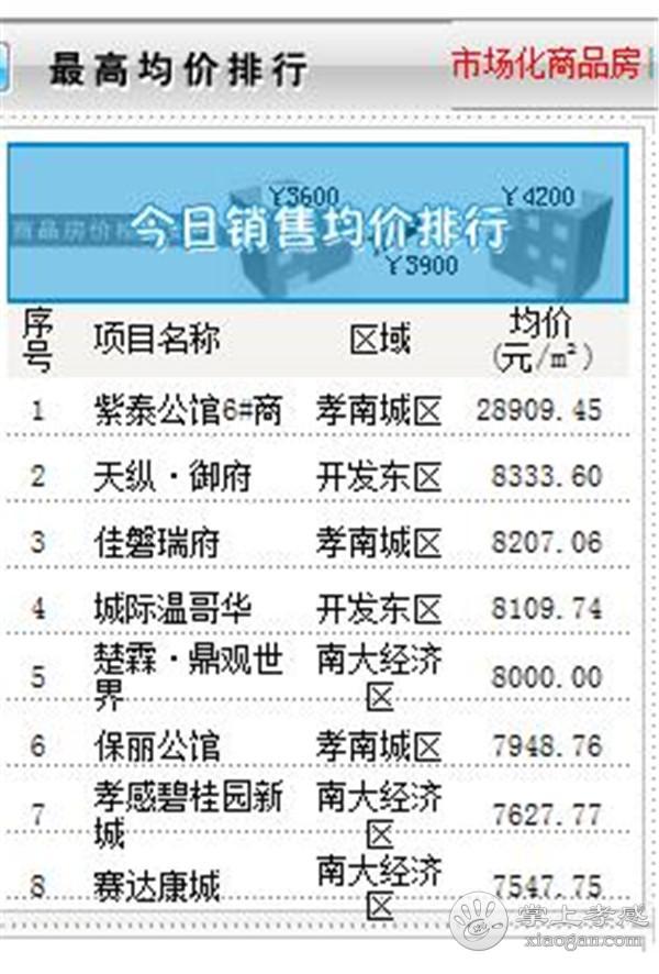 9月11日孝感房产网签数量51套,均价6262.93元/㎡![图4]