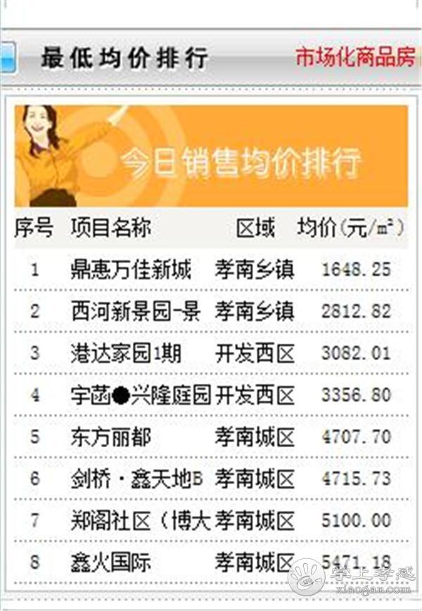 9月11日孝感房产网签数量51套,均价6262.93元/㎡![图5]