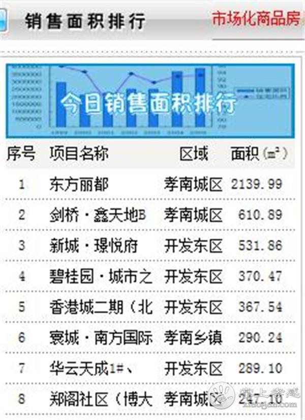 9月25日孝感房产网签数量65套,均价6774.89元/㎡! [图2]