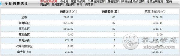 9月25日孝感房产网签数量65套,均价6774.89元/㎡! [图1]