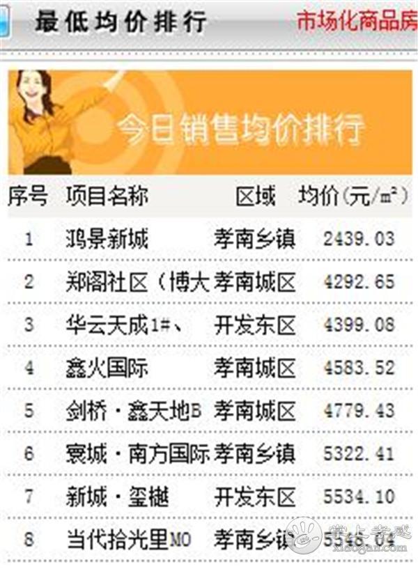 9月25日孝感房产网签数量65套,均价6774.89元/㎡! [图5]